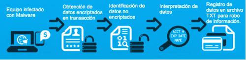 Dvd Medidas de Seguridad Tenga Medidas de Seguridad